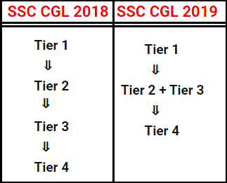 changes in SSC CGL 2019-20